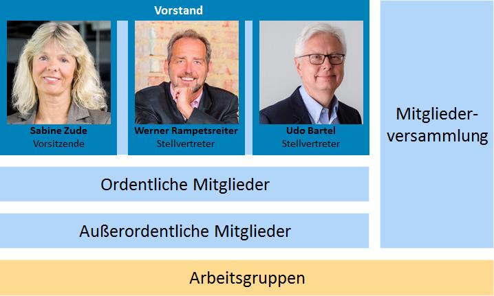 Struktur des Verbandes VDDS e.V.